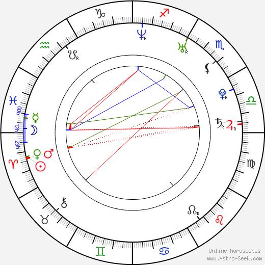 Nicholas Tucci день рождения гороскоп, Nicholas Tucci Натальная карта онлайн