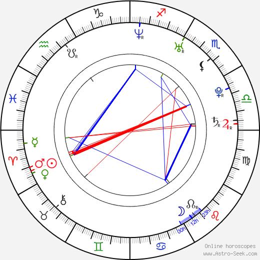 Paul Rust birth chart, Paul Rust astro natal horoscope, astrology