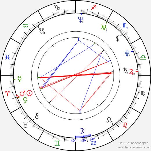 Peter Ďuriš astro natal birth chart, Peter Ďuriš horoscope, astrology