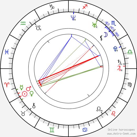 Radka Kocurová birth chart, Radka Kocurová astro natal horoscope, astrology