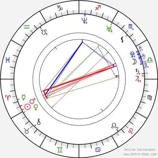 Rebecca Mosselmann astro natal birth chart, Rebecca Mosselmann horoscope, astrology