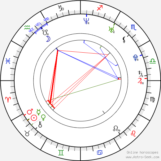 Sandy Mölling astro natal birth chart, Sandy Mölling horoscope, astrology