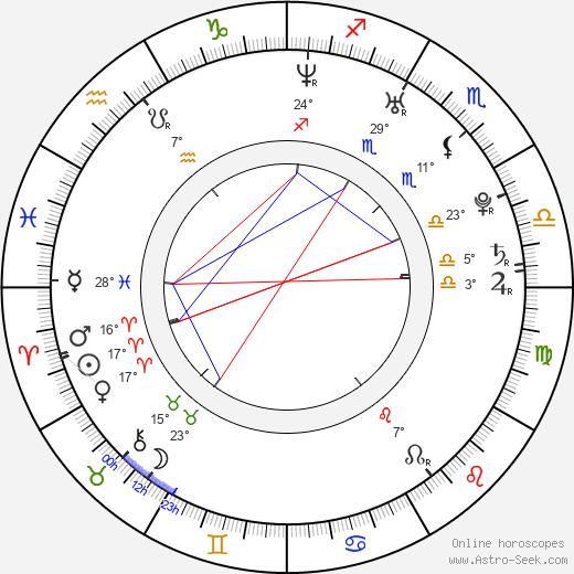 Sharka Blue birth chart, biography, wikipedia 2019, 2020