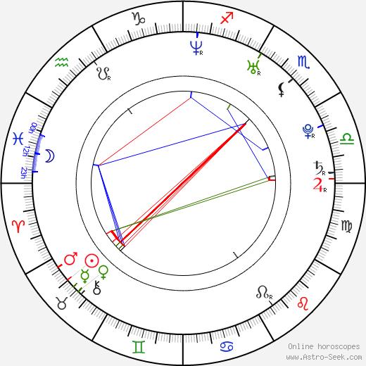 Štěpán Karbulka birth chart, Štěpán Karbulka astro natal horoscope, astrology