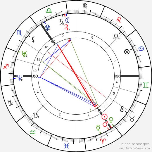 Susie Amy tema natale, oroscopo, Susie Amy oroscopi gratuiti, astrologia