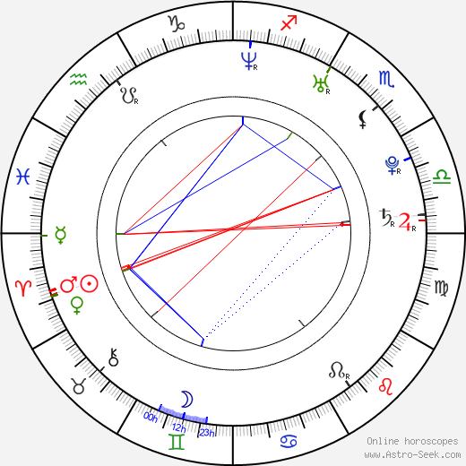 Taylor Kitsch astro natal birth chart, Taylor Kitsch horoscope, astrology