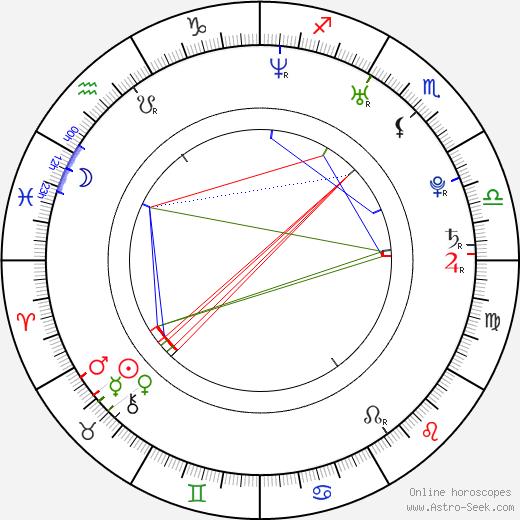 Tom Smith birth chart, Tom Smith astro natal horoscope, astrology
