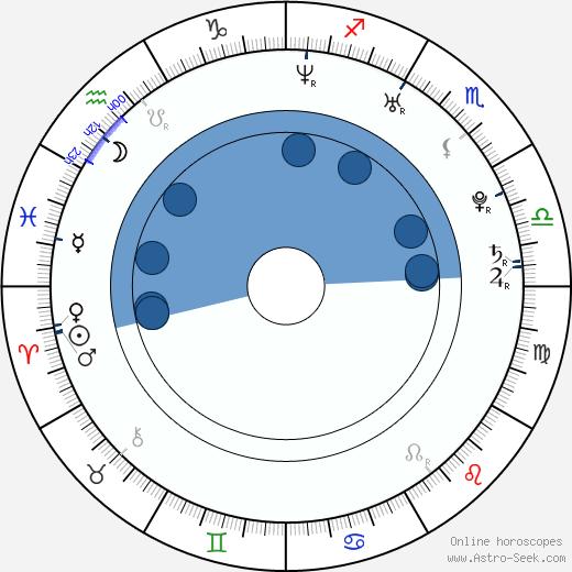 Yeh-jin Park wikipedia, horoscope, astrology, instagram