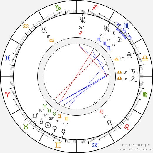 Adam Del Rio birth chart, biography, wikipedia 2018, 2019