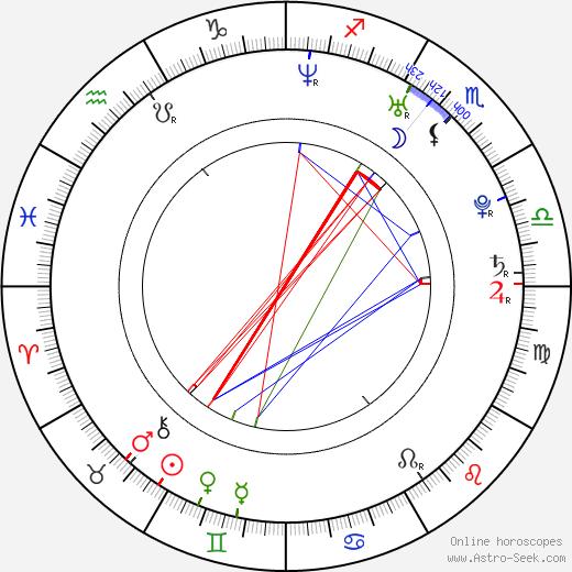 Allen Leech birth chart, Allen Leech astro natal horoscope, astrology