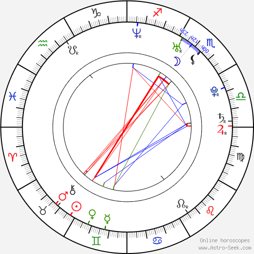 Andrzej Hausner birth chart, Andrzej Hausner astro natal horoscope, astrology