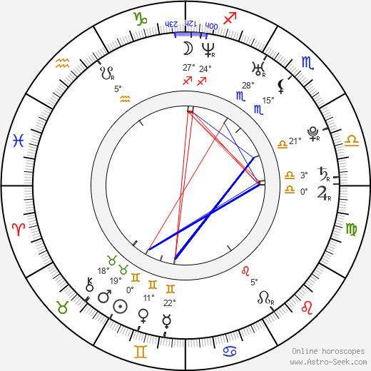 Anna Prus birth chart, biography, wikipedia 2020, 2021