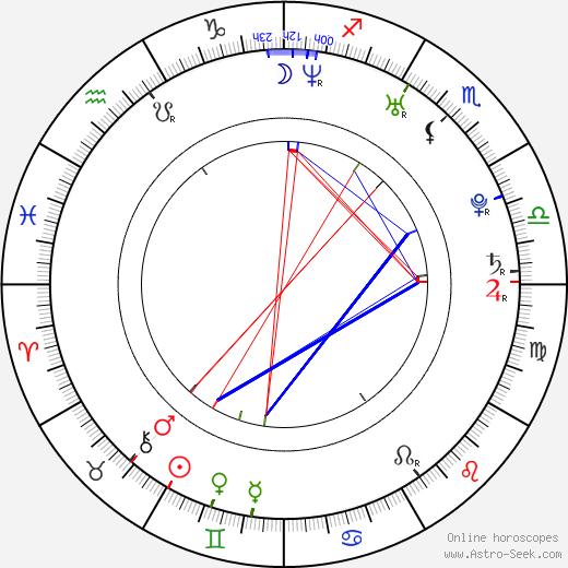 Anna Prus birth chart, Anna Prus astro natal horoscope, astrology