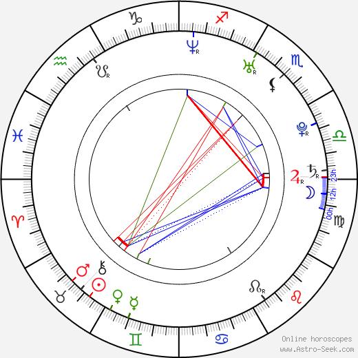 Anne Lindfjeld birth chart, Anne Lindfjeld astro natal horoscope, astrology