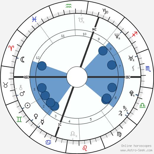 Assia El Hannouni wikipedia, horoscope, astrology, instagram