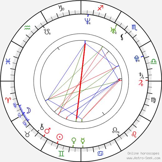 Blake Bashoff birth chart, Blake Bashoff astro natal horoscope, astrology