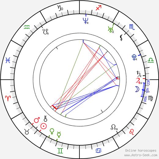 Boncuk Yilmaz birth chart, Boncuk Yilmaz astro natal horoscope, astrology