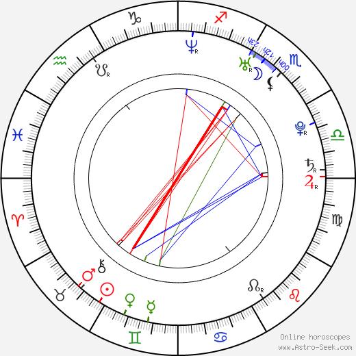 Brandon Reilly birth chart, Brandon Reilly astro natal horoscope, astrology