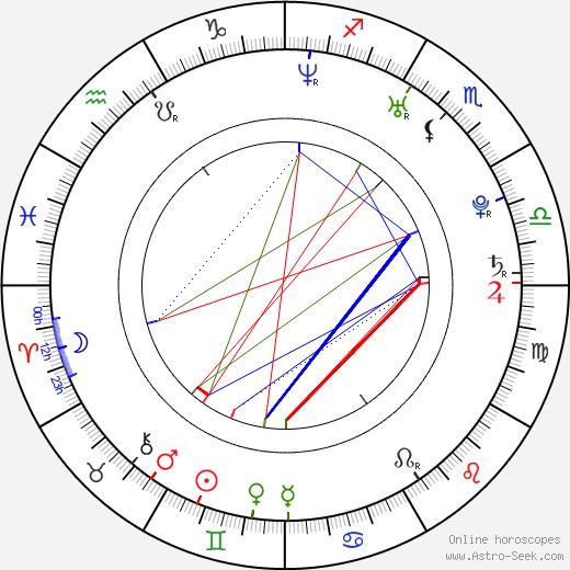 Crystal Balint birth chart, Crystal Balint astro natal horoscope, astrology