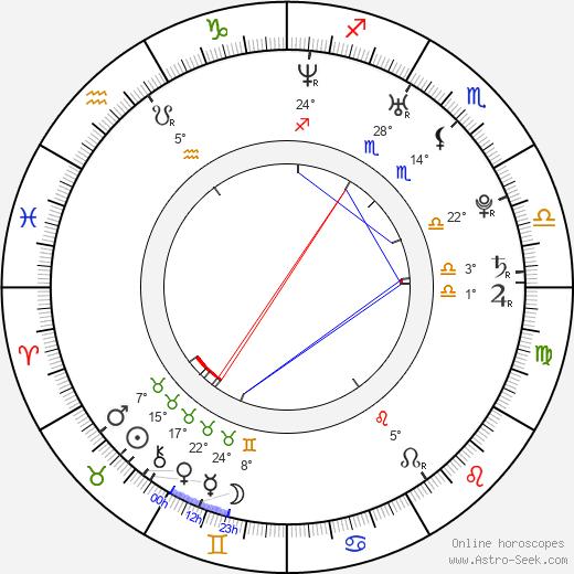 Danielle Fishel birth chart, biography, wikipedia 2020, 2021