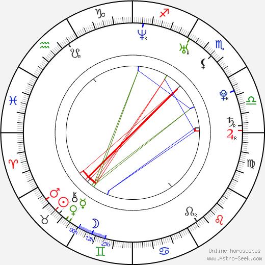 Danielle Fishel birth chart, Danielle Fishel astro natal horoscope, astrology