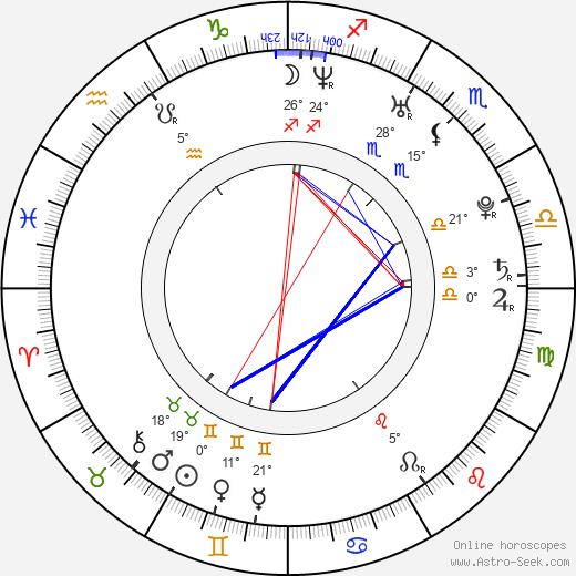David Appel birth chart, biography, wikipedia 2019, 2020