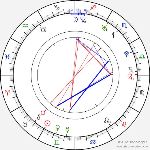 David Appel birth chart, David Appel astro natal horoscope, astrology