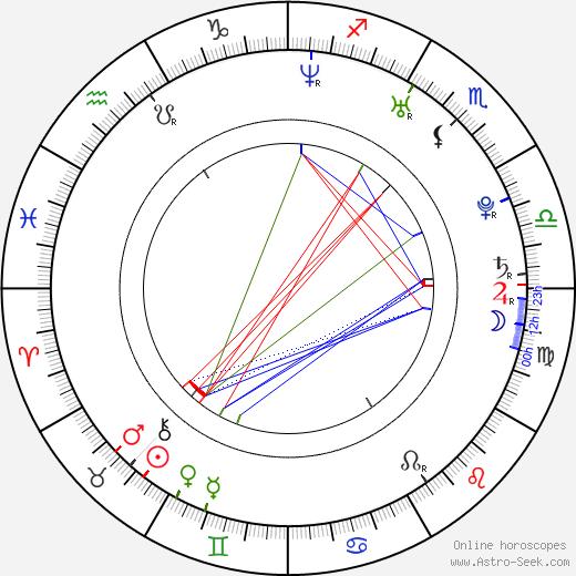 David Klos birth chart, David Klos astro natal horoscope, astrology
