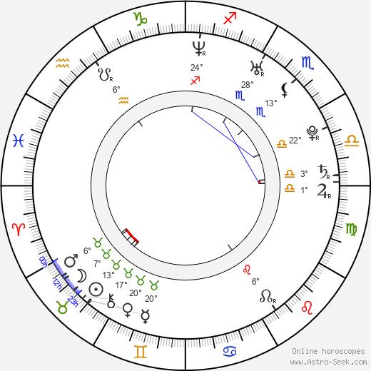 Farrah Franklin birth chart, biography, wikipedia 2018, 2019