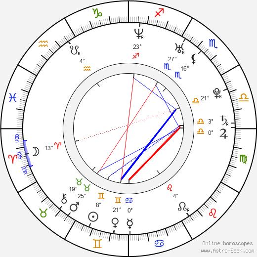 Fernanda Motta birth chart, biography, wikipedia 2020, 2021
