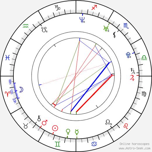 Fernanda Motta birth chart, Fernanda Motta astro natal horoscope, astrology