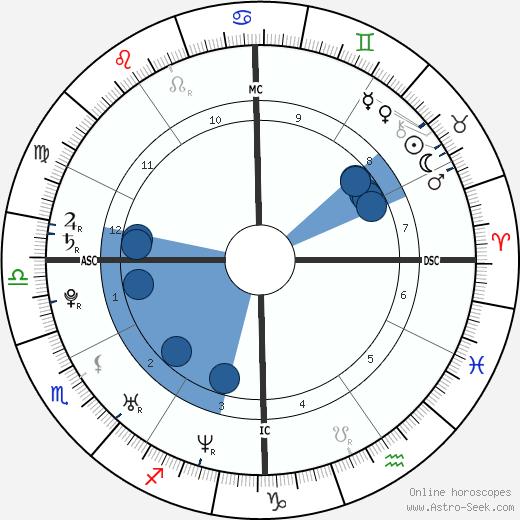 Gillian Hearst-Shaw wikipedia, horoscope, astrology, instagram