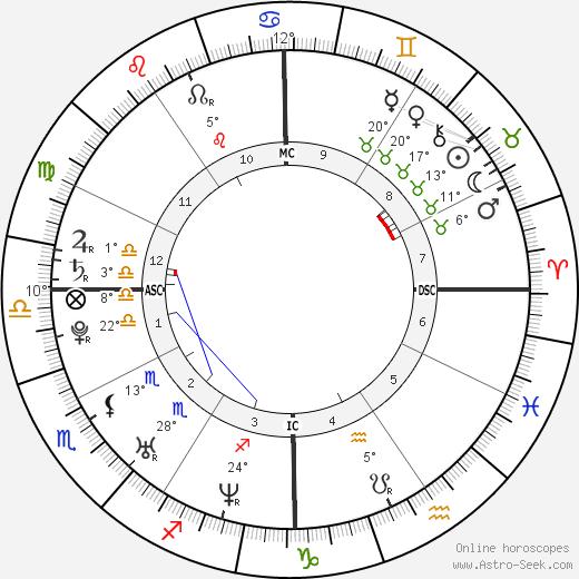 Gillian Hearst-Shaw tema natale, biography, Biografia da Wikipedia 2020, 2021