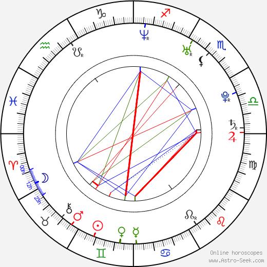 Grzegorz Woś birth chart, Grzegorz Woś astro natal horoscope, astrology