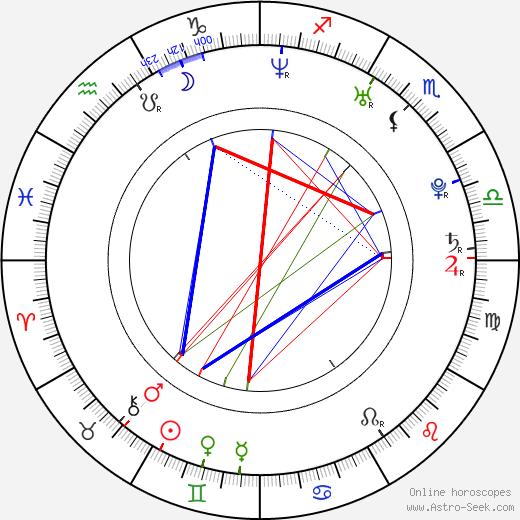 Gwenno Saunders astro natal birth chart, Gwenno Saunders horoscope, astrology