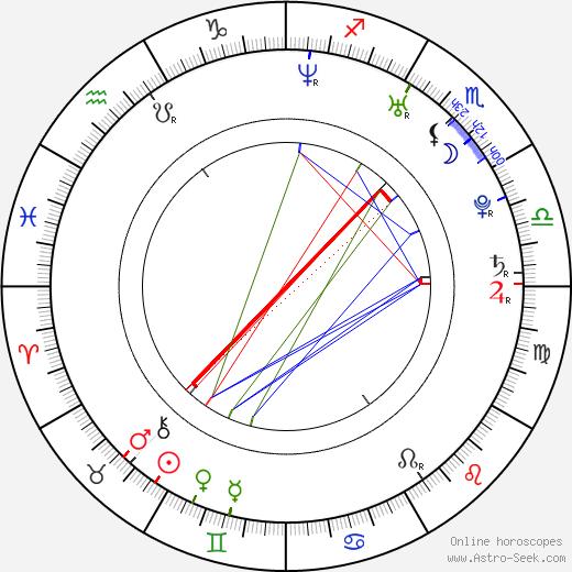 Heidi Willman birth chart, Heidi Willman astro natal horoscope, astrology