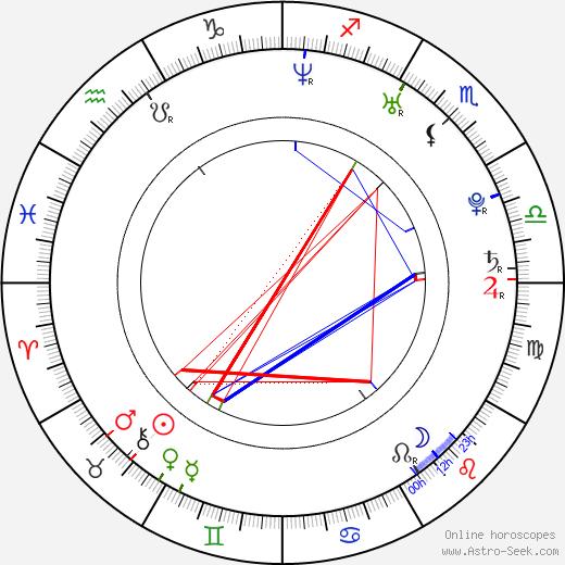 Hrishitaa Bhatt tema natale, oroscopo, Hrishitaa Bhatt oroscopi gratuiti, astrologia