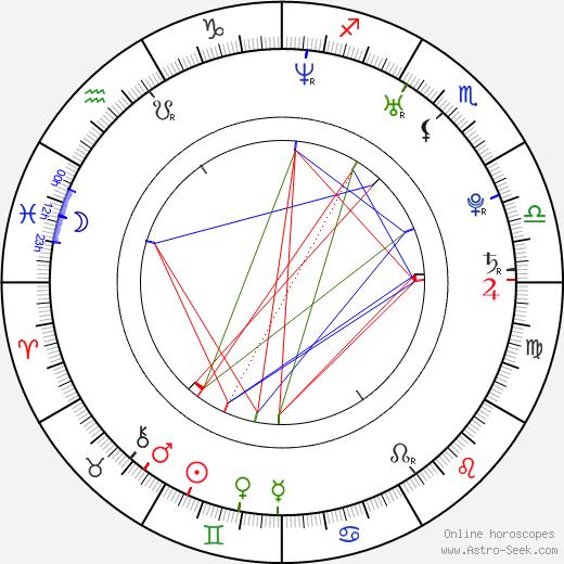 Iain Robertson astro natal birth chart, Iain Robertson horoscope, astrology