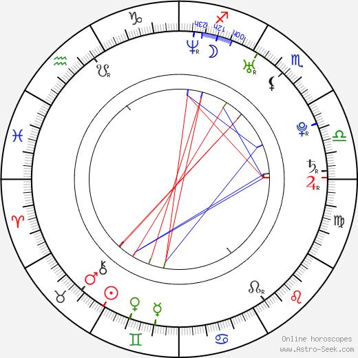 Iker Casillas Fernandéz birth chart, Iker Casillas Fernandéz astro natal horoscope, astrology