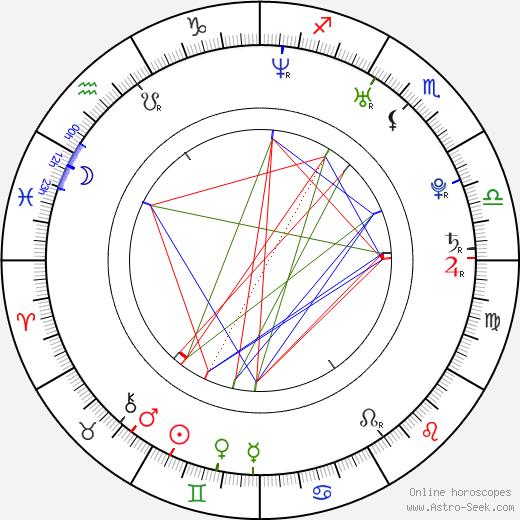 Isaac Slade birth chart, Isaac Slade astro natal horoscope, astrology