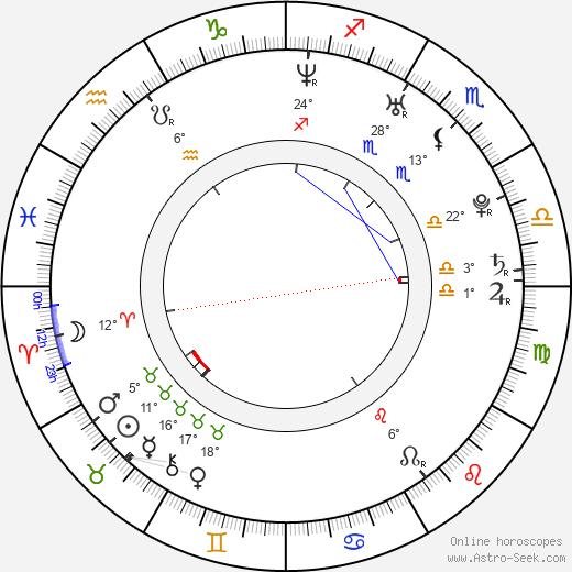 Ji-ho Shim birth chart, biography, wikipedia 2020, 2021