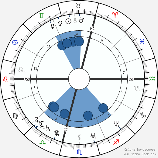 Júlia Sebestyén wikipedia, horoscope, astrology, instagram