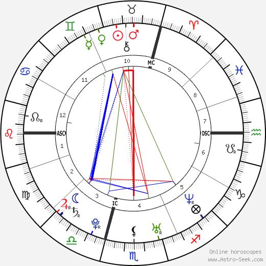 Júlia Sebestyén tema natale, oroscopo, Júlia Sebestyén oroscopi gratuiti, astrologia