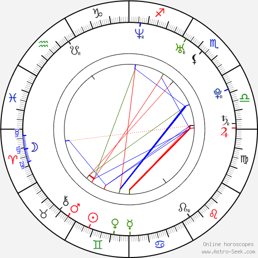 Klára Šumanová birth chart, Klára Šumanová astro natal horoscope, astrology