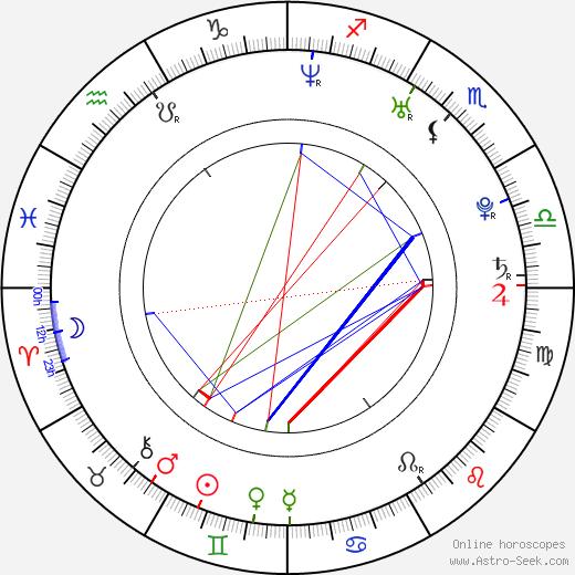 Laura Sánchez день рождения гороскоп, Laura Sánchez Натальная карта онлайн