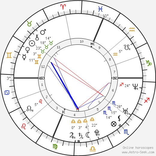 Lisa Steinberg birth chart, biography, wikipedia 2019, 2020