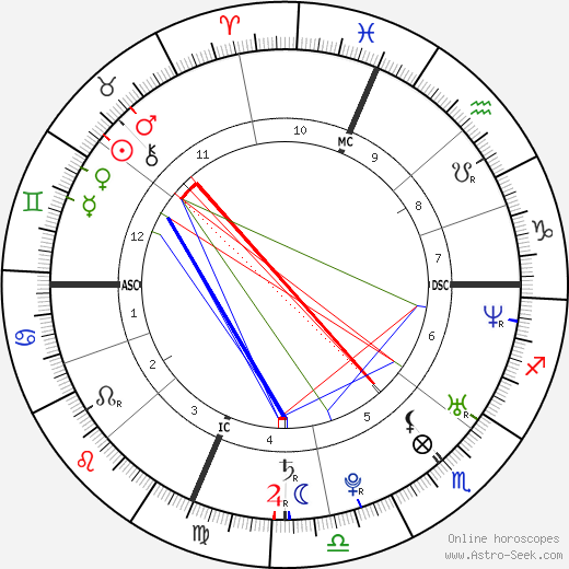 Lisa Steinberg astro natal birth chart, Lisa Steinberg horoscope, astrology