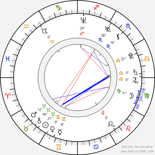 Lorena Bernal birth chart, biography, wikipedia 2018, 2019