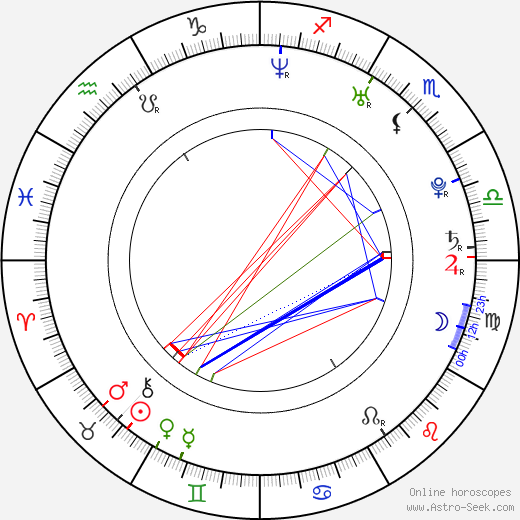 Lorena Bernal astro natal birth chart, Lorena Bernal horoscope, astrology