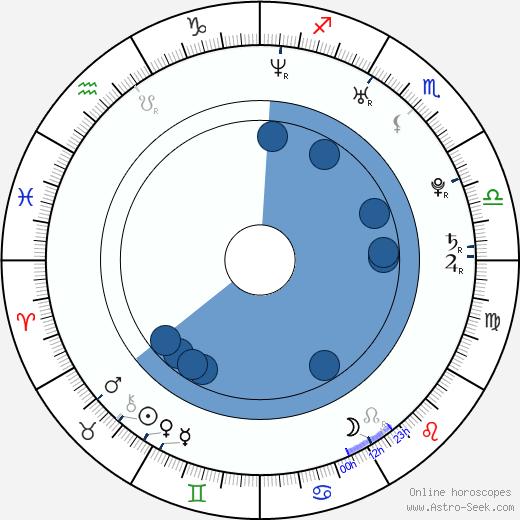 Ludwig Briand wikipedia, horoscope, astrology, instagram